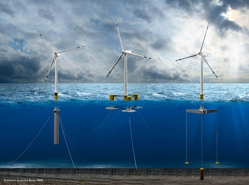 Three possible designs for floating wind turbines