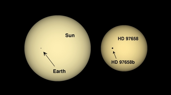 Relative size of the Earth and Sun