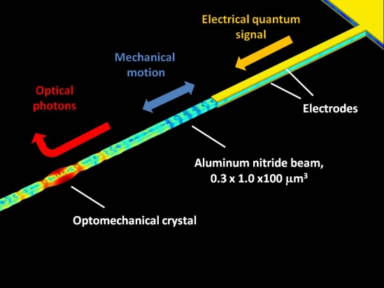 Schematic of electro-optomechanical transduction