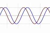coherent waveforms