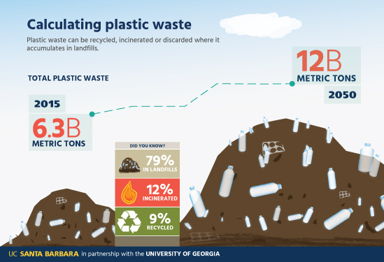 calculating plastic waste