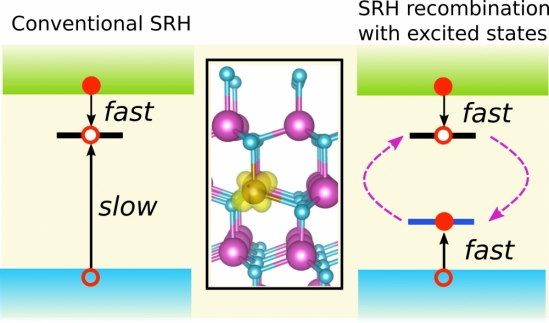 SRH recombination due to iron in GaN