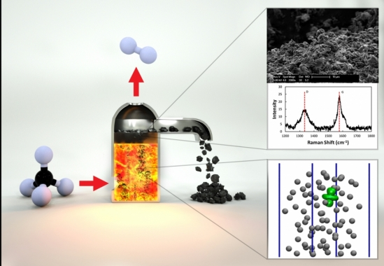 hydrogen production with a molten catalyst
